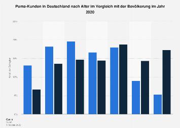 Umfrage in Deutschland zum Alter der Puma-Käufer 2016