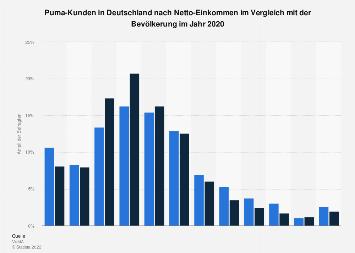Umfrage in Deutschland zum Netto-Einkommen der Puma-Käufer 2016