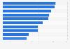 Sales of top VMS brands in the U.S. 2016