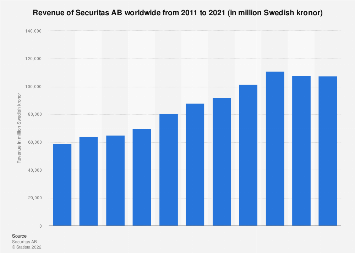 Revenue of Securitas AB worldwide from 2011 to 2017