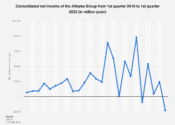 Alibaba: quarterly net income Q3 2013-Q3 2019