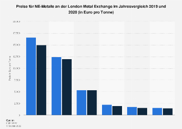 NE-Metalle - Preise an der London Metall Exchange 2018