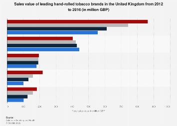 Hand-rolled tobacco brands in the United Kingdom 2012-2016, by sales value