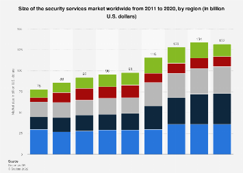 Distribution of the security services market worldwide by region 2011-2017
