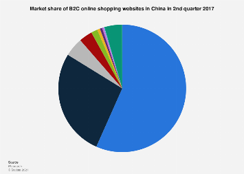Market share of B2C online retailers China  Q2 2017