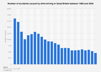 Number of accidents caused by drink driving in Great Britain in 1980-2017