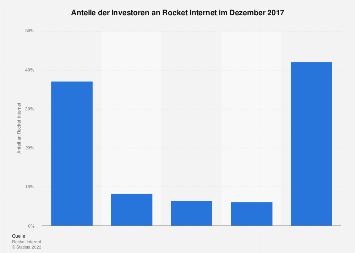 Eigentümerstruktur von Rocket Internet 2017