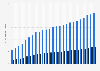 Gesamtzahl der Unterstützer von Kickstarter-Projekten 2019