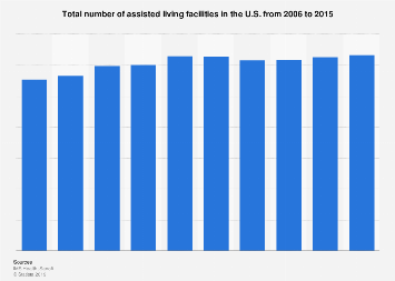 Number of assisted living facilities in the United States 2006-2015