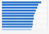 Elektroschrott - Pro-Kopf-Afkommen nach Ländern weltweit 2014