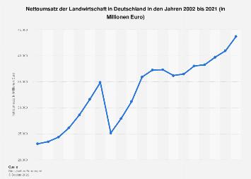 Umsatz der Landwirtschaft in Deutschland bis 2017