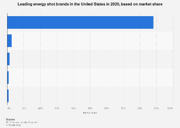Leading U.S. energy shot brands based on market share 2017