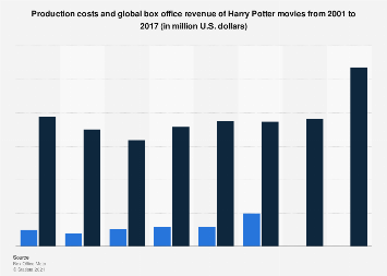 Harry Potter movies: production costs and global box office revenue 2001-2017