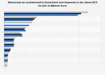 Umsatz der Landwirtschaft in Deutschland nach Segmenten 2016