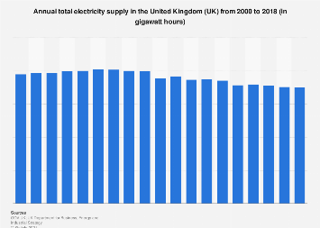 Electricity supply in the United Kingdom (UK) 2000-2016