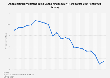Total demand for electricity in the United Kingdom (UK) 2000-2017