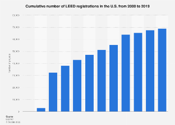 U.S. green buildings: number of LEED-certified projects 2000-2018