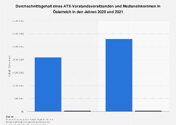 ATX-Vorstandsgehälter und Durchschnittseinkommen in Österreich bis 2016