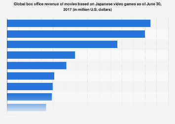Japanese video games adapted into movies - box office revenue 2017