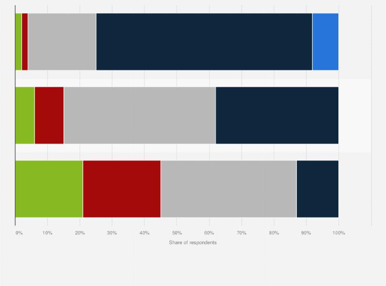 Number Of Different Websites Visited By Breadth Of Internet Usage Uk 2014 Statista
