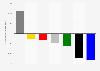 Wählerwanderung von und zu der Linkspartei bei der Landtagswahl in Sachsen 2014
