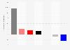 Wählerwanderung von und zu der FDP bei der Landtagswahl in Sachsen 2014