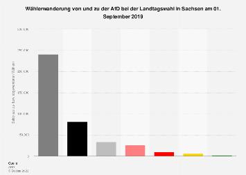Wählerwanderung zu der AfD bei der Landtagswahl in Sachsen 2019