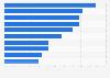 Worst national characteristics in the United Kingdom (UK) 2014