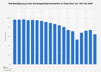 Wahlbeteiligung an den Bundespräsidentenwahlen in Österreich bis 2016
