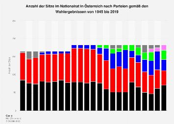 Sitzverteilung im Nationalrat in Österreich nach Parteien bis 2017
