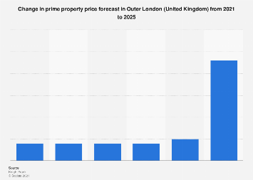 Outer London (UK): prime property prices 2018-2023