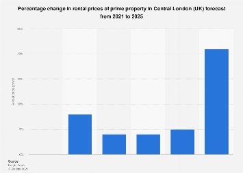 Central London (UK): Prime property rental price growth 2017-2022
