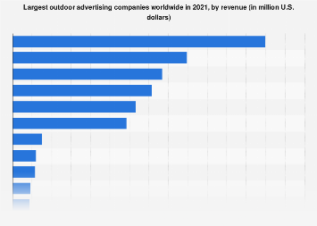 Revenue of outdoor advertising companies 2017