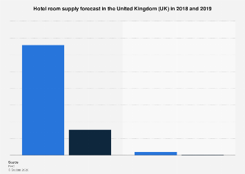 Hotel room supply forecast in the United Kingdom (UK) 2017-2018