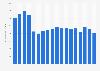 CEMEX' - gross profit 2003-2018