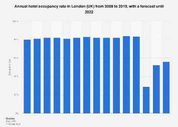 Hotel occupancy rate in London (UK) 2008-2019