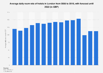 Hotel average daily hotel room rates (ADR) in London 2008-2018