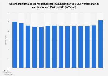 Durchschnittliche Dauer von Rehabiliationsmaßnahmen von GKV-Versicherten bis 2015