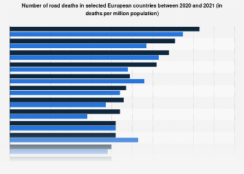 Road deaths in selected countries compared with the United Kingdom 2016 and 2017