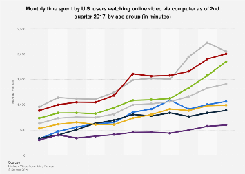 U.S. monthly time spent on online video 2014-2017, by age