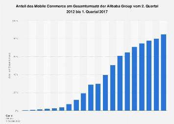 Anteil des Mobile Commerce am Gesamtumsatz der Alibaba Group bis zum 1. Quartal 2017