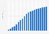 Abonnenten von Sky Deutschland mit Zweitkarte bis zum 2. Quartal 2015