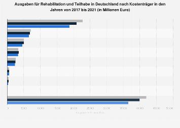 Ausgaben für Rehabilitation und Teilhabe in Deutschland nach Kostenträger bis 2016