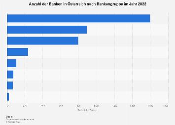 Banken in Österreich nach Bankengruppe 2017
