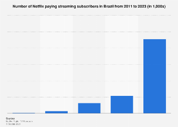 Brazil: number of Netflix subscribers 2011-2023