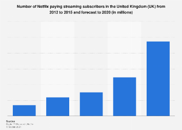 Number of Netflix subscribers in the United Kingdom (UK) 2012-2020