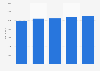 Passagierzahlen von Air New Zealand bis 2014