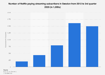 Sweden: number of Netflix subscribers 2012-2020