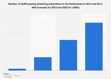 Netherlands: number of Netflix subscribers 2013-2020