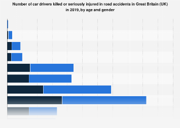 Car drivers killed or injured in road accidents in Great Britain (UK) 2016